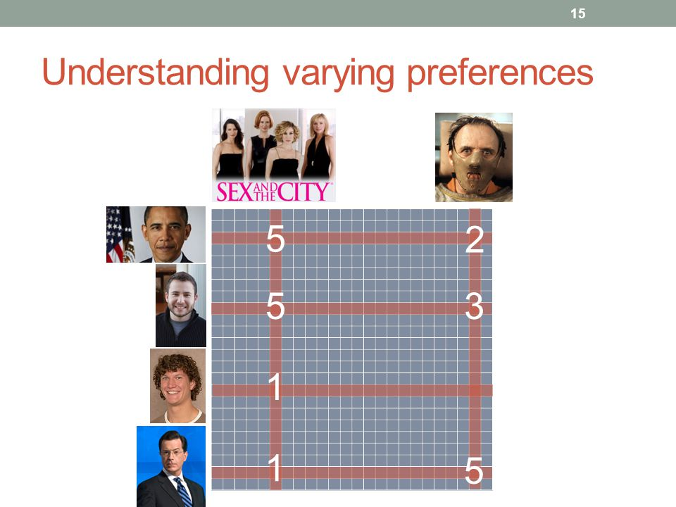 Understanding varying preferences 5 5 2 15 3 1 5 1