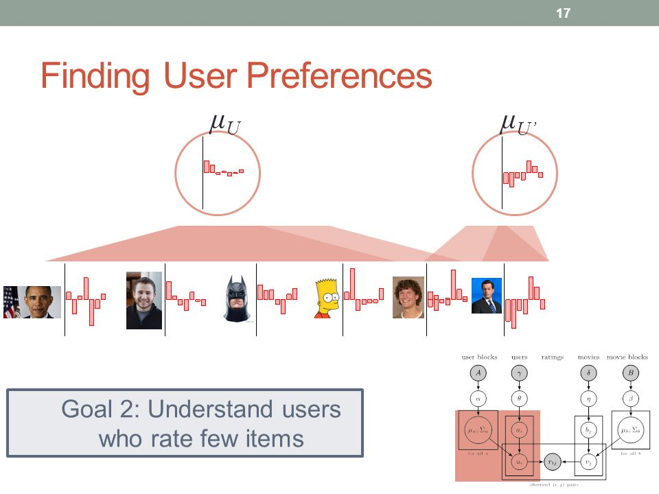 Finding User Preferences μUμU μUμU 17 Goal 2: Understand users who rate few items