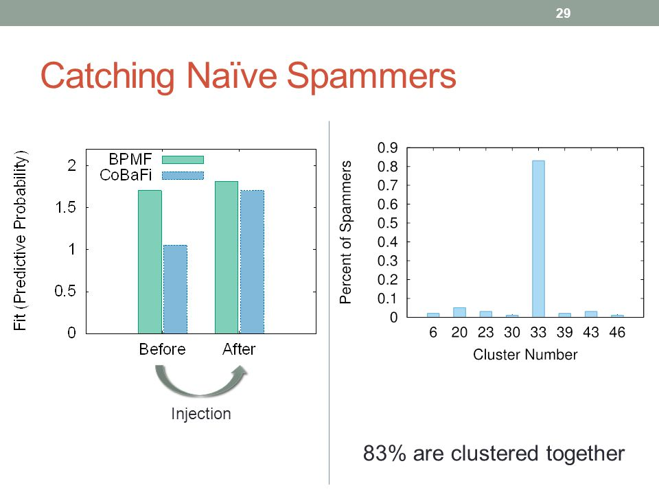 Catching Naïve Spammers 29 83% are clustered together Injection