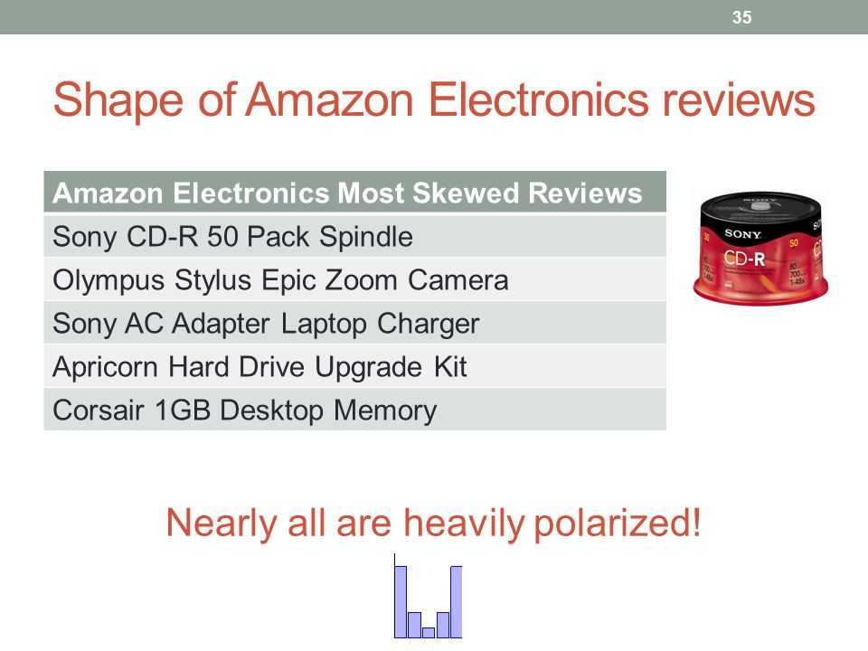 Shape of Amazon Electronics reviews Amazon Electronics Most Skewed Reviews Sony CD-R 50 Pack Spindle Olympus Stylus Epic Zoom Camera Sony AC Adapter Laptop Charger Apricorn Hard Drive Upgrade Kit Corsair 1GB Desktop Memory Nearly all are heavily polarized.