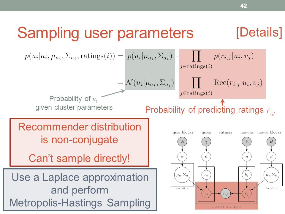 Sampling user parameters [Details] Probability of u i given cluster parameters Probability of predicting ratings r i,j Recommender distribution is non-conjugate Cant sample directly.