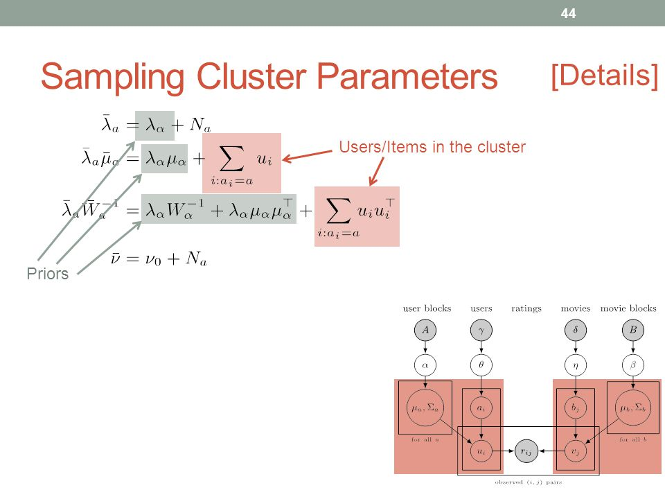 Sampling Cluster Parameters Priors Users/Items in the cluster [Details] 44