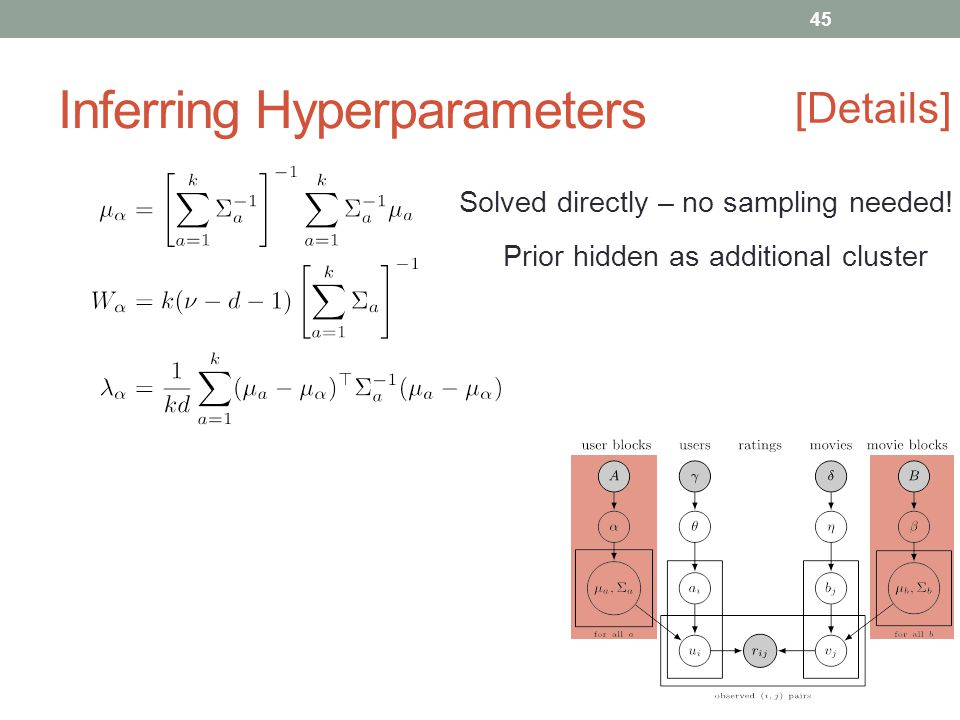 Inferring Hyperparameters [Details] Solved directly – no sampling needed.