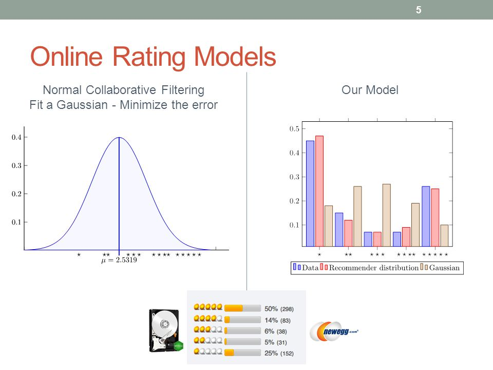 Online Rating Models Our Model 5 Normal Collaborative Filtering Fit a Gaussian - Minimize the error