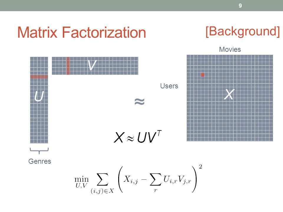 Matrix Factorization X Users Movies 9 [Background] U V Genres