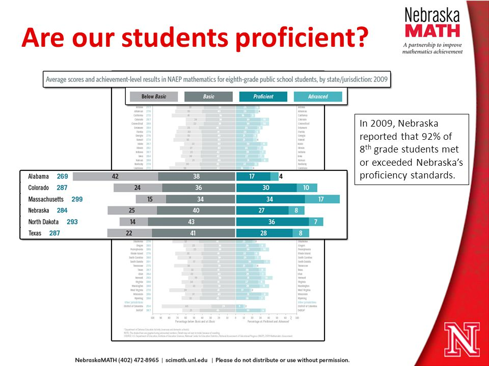Are our students proficient.