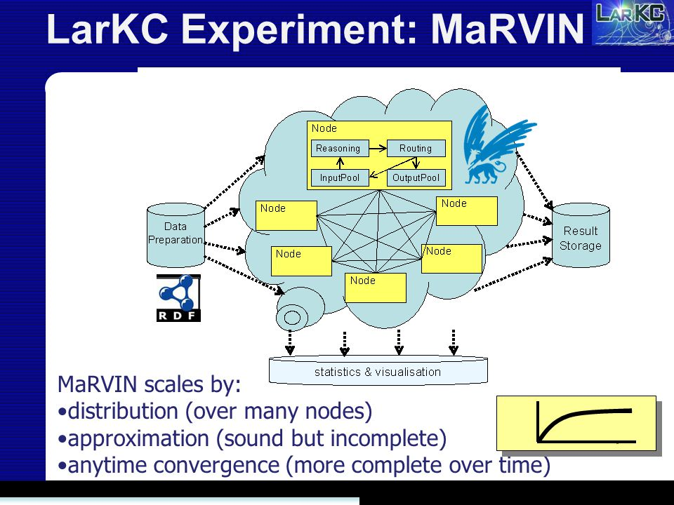 LarKC Experiment: MaRVIN MaRVIN scales by: distribution (over many nodes) approximation (sound but incomplete) anytime convergence (more complete over time)
