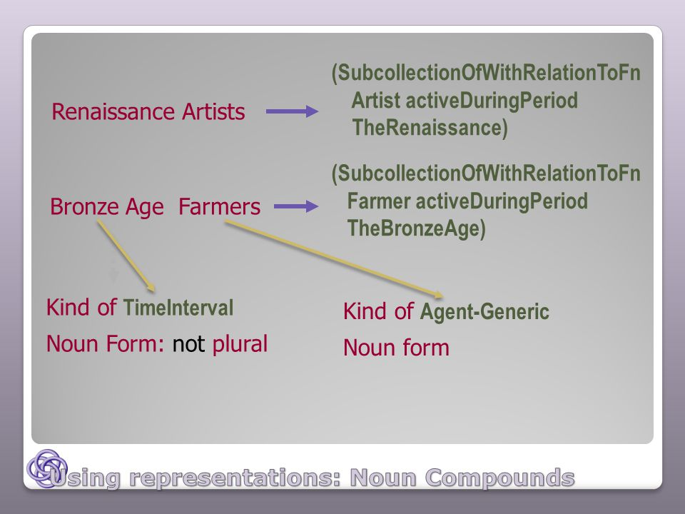Renaissance Artists Kind of TimeInterval Noun Form: not plural Kind of Agent-Generic Noun form Bronze Age Farmers (SubcollectionOfWithRelationToFn Artist activeDuringPeriod TheRenaissance) (SubcollectionOfWithRelationToFn Farmer activeDuringPeriod TheBronzeAge)