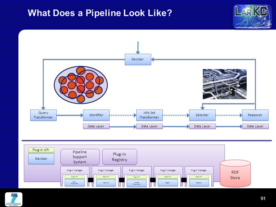 What Does a Pipeline Look Like.