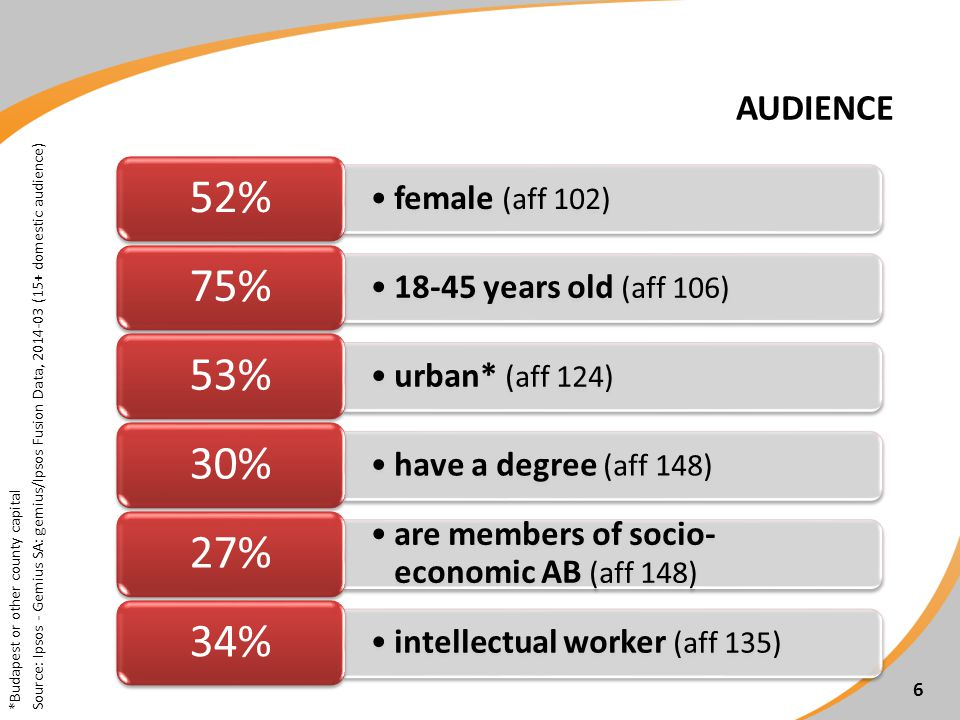 AUDIENCE 6 female (aff 102) 52% 18-45 years old (aff 106) 75% urban* (aff 124) 53% have a degree (aff 148) 30% are members of socio- economic AB (aff 148) 27% intellectual worker (aff 135) 34% *Budapest or other county capital Source: Ipsos - Gemius SA: gemius/Ipsos Fusion Data, 2014-03 (15+ domestic audience)
