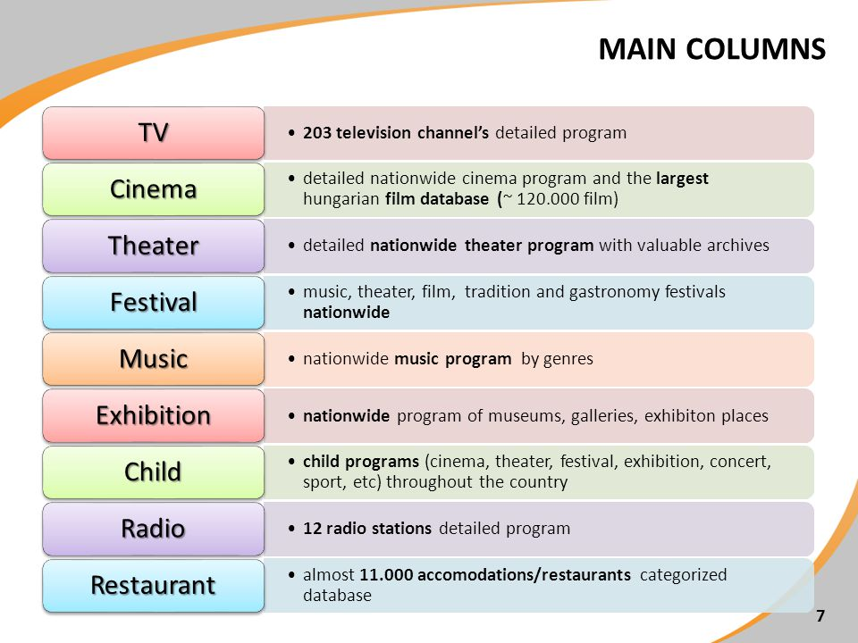MAIN COLUMNS 7 203 television channels detailed program TV detailed nationwide cinema program and the largest hungarian film database (~ 120.000 film) Cinema detailed nationwide theater program with valuable archives Theater music, theater, film, tradition and gastronomy festivals nationwide Festival nationwide music program by genres Music nationwide program of museums, galleries, exhibiton places Exhibition child programs (cinema, theater, festival, exhibition, concert, sport, etc) throughout the country Child 12 radio stations detailed program Radio almost 11.000 accomodations/restaurants categorized database Restaurant