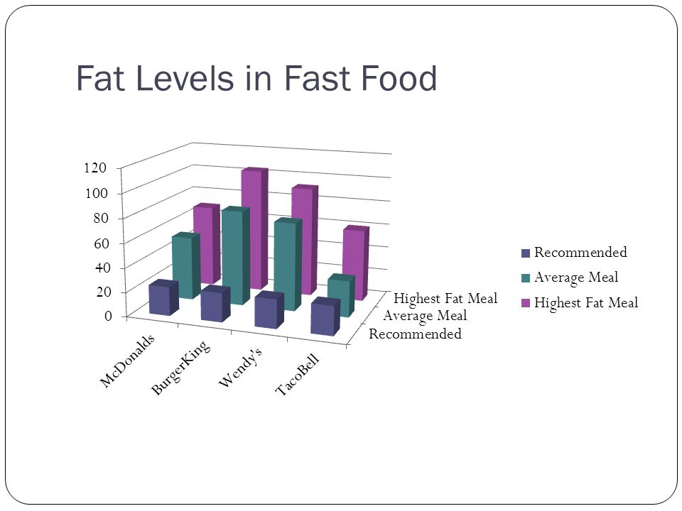 Fat Levels in Fast Food