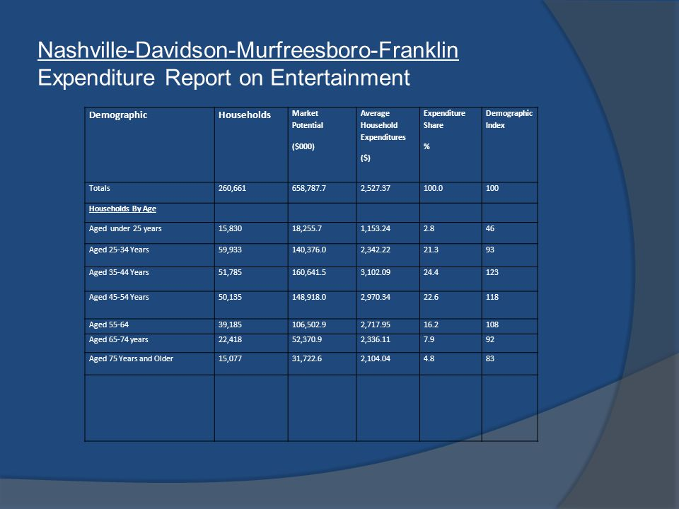 Nashville-Davidson-Murfreesboro-Franklin Expenditure Report on Entertainment DemographicHouseholds Market Potential ($000) Average Household Expenditures ($) Expenditure Share % Demographic Index Totals260,661658,787.72,527.37100.0100 Households By Age Aged under 25 years15,83018,255.71,153.242.846 Aged 25-34 Years59,933140,376.02,342.2221.393 Aged 35-44 Years51,785160,641.53,102.0924.4123 Aged 45-54 Years50,135148,918.02,970.3422.6118 Aged 55-6439,185106,502.92,717.9516.2108 Aged 65-74 years22,41852,370.92,336.117.992 Aged 75 Years and Older15,07731,722.62,104.044.883