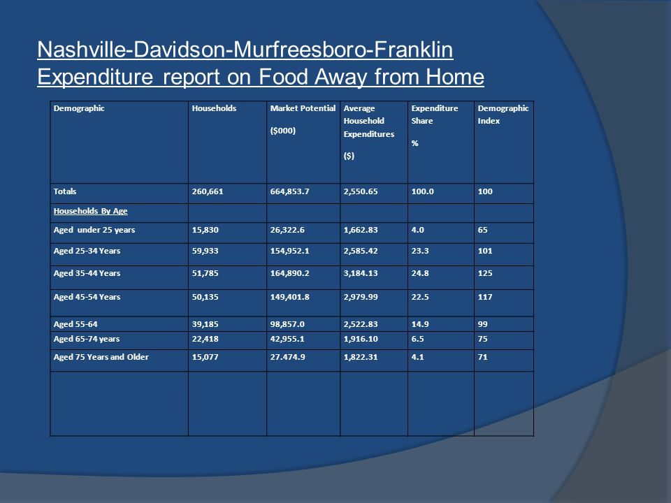 Nashville-Davidson-Murfreesboro-Franklin Expenditure report on Food Away from Home DemographicHouseholds Market Potential ($000) Average Household Expenditures ($) Expenditure Share % Demographic Index Totals260,661664,853.72,550.65100.0100 Households By Age Aged under 25 years15,83026,322.61,662.834.065 Aged 25-34 Years59,933154,952.12,585.4223.3101 Aged 35-44 Years51,785164,890.23,184.1324.8125 Aged 45-54 Years50,135149,401.82,979.9922.5117 Aged 55-6439,18598,857.02,522.8314.999 Aged 65-74 years22,41842,955.11,916.106.575 Aged 75 Years and Older15,07727.474.91,822.314.171