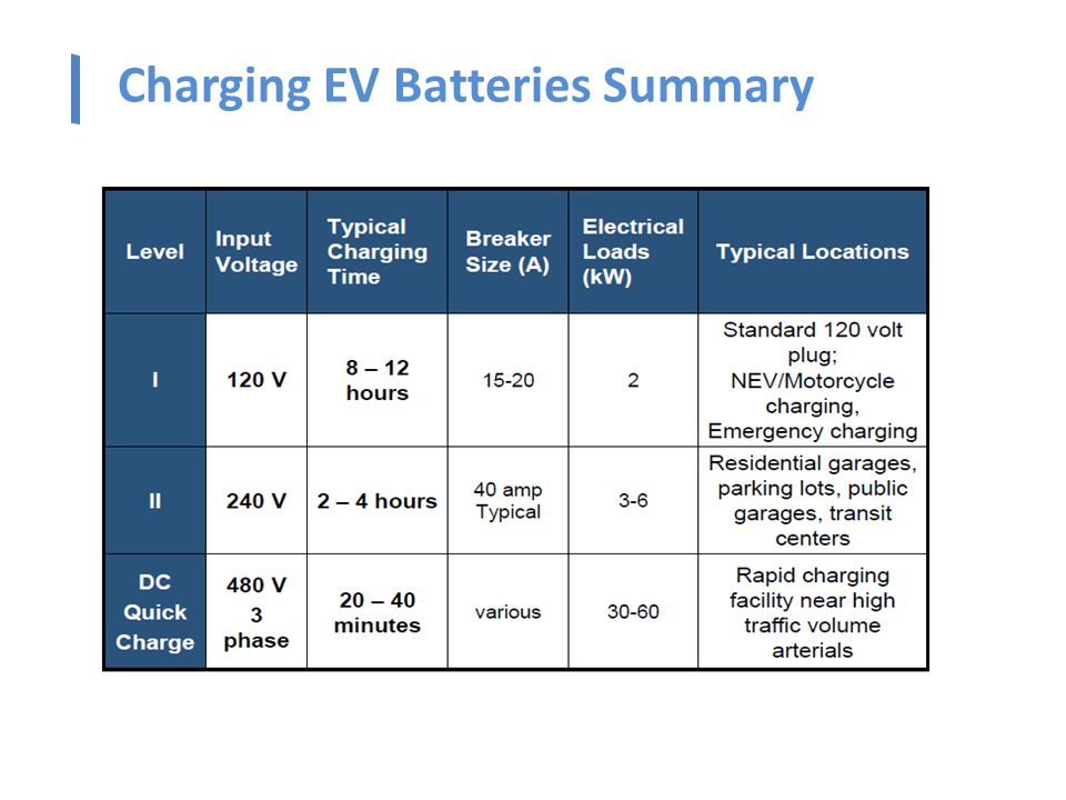 Charging EV Batteries Summary