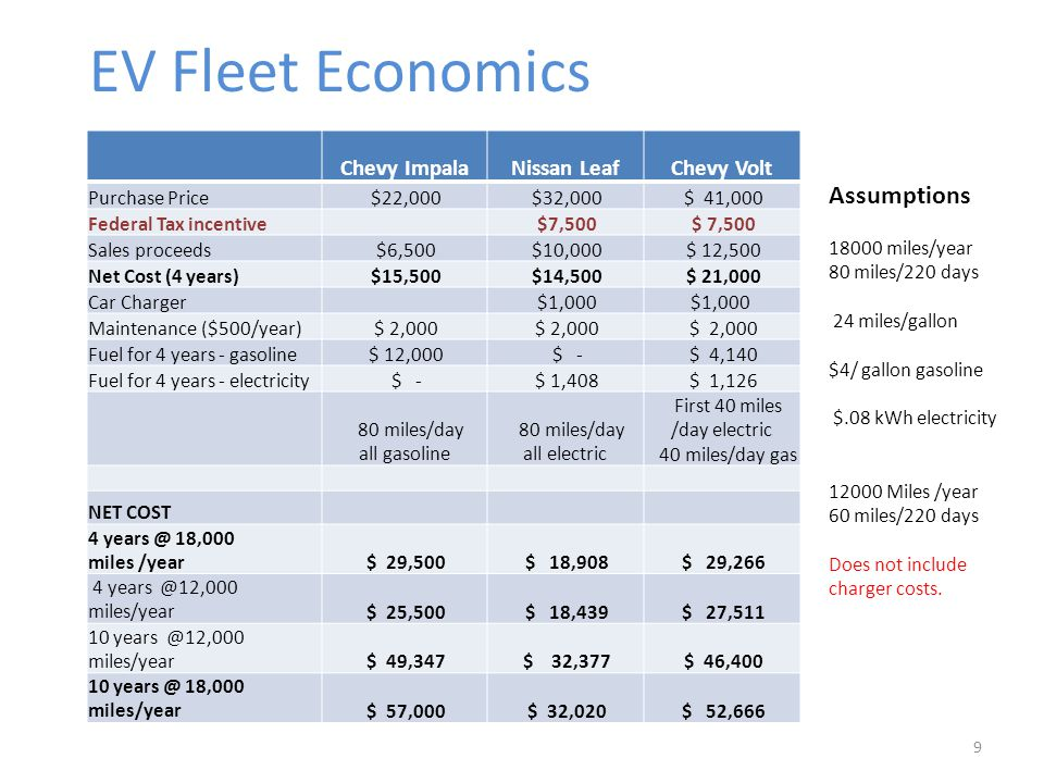 9 Chevy ImpalaNissan LeafChevy Volt Purchase Price $22,000 $32,000 $ 41,000 Federal Tax incentive $7,500 Sales proceeds $6,500 $10,000 $ 12,500 Net Cost (4 years) $15,500 $14,500 $ 21,000 Car Charger $1,000 Maintenance ($500/year) $ 2,000 Fuel for 4 years - gasoline $ 12,000 $ - $ 4,140 Fuel for 4 years - electricity $ - $ 1,408 $ 1, miles/day all gasoline 80 miles/day all electric First 40 miles /day electric 40 miles/day gas NET COST 4 18,000 miles /year $ 29,500 $ 18,908 $ 29,266 4 miles/year $ 25,500 $ 18,439 $ 27, miles/year $ 49,347 $ 32,377 $ 46, ,000 miles/year $ 57,000 $ 32,020 $ 52,666 EV Fleet Economics Assumptions miles/year 80 miles/220 days 24 miles/gallon $4/ gallon gasoline $.08 kWh electricity Miles /year 60 miles/220 days Does not include charger costs.