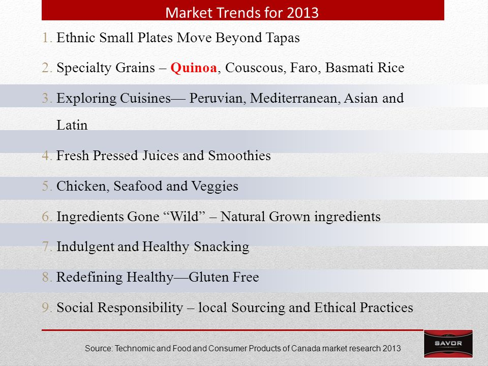 Market Trends for 2013 1.Ethnic Small Plates Move Beyond Tapas 2.Specialty Grains – Quinoa, Couscous, Faro, Basmati Rice 3.Exploring Cuisines Peruvian, Mediterranean, Asian and Latin 4.Fresh Pressed Juices and Smoothies 5.Chicken, Seafood and Veggies 6.Ingredients Gone Wild – Natural Grown ingredients 7.Indulgent and Healthy Snacking 8.Redefining HealthyGluten Free 9.Social Responsibility – local Sourcing and Ethical Practices Source: Technomic and Food and Consumer Products of Canada market research 2013