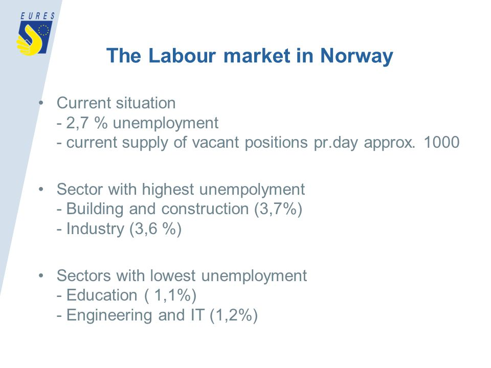 The Labour market in Norway Current situation - 2,7 % unemployment - current supply of vacant positions pr.day approx.