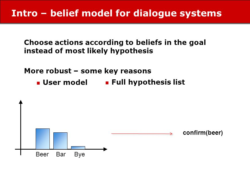 Intro – belief model for dialogue systems Beer Bar Bye confirm(beer) Choose actions according to beliefs in the goal instead of most likely hypothesis More robust – some key reasons Full hypothesis list User model