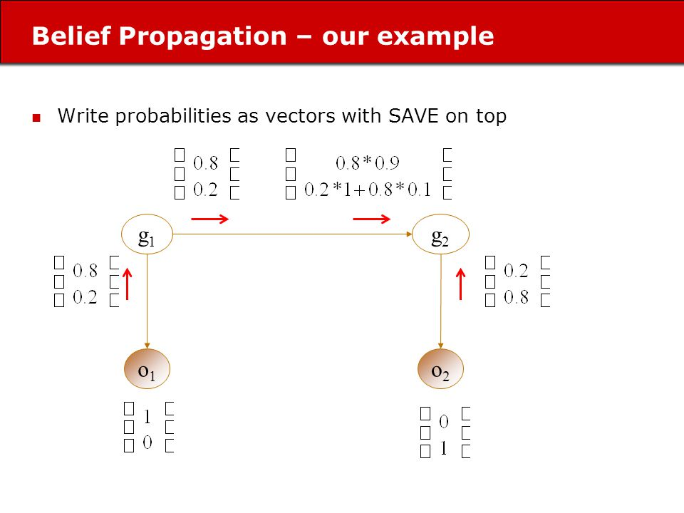 Belief Propagation – our example g1g1 o1o1 g2g2 o2o2 Write probabilities as vectors with SAVE on top
