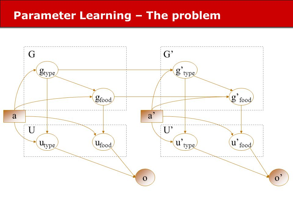 Parameter Learning – The problem g type u type g food u food o a U G g type u type g food u food o a U G