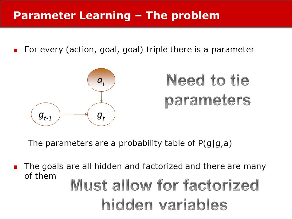 Parameter Learning – The problem For every (action, goal, goal) triple there is a parameter The parameters are a probability table of P(g|g,a) The goals are all hidden and factorized and there are many of them g t-1 gtgt atat