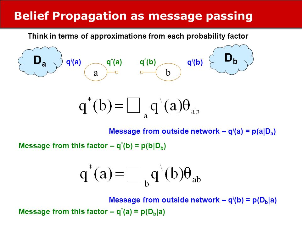 Belief Propagation as message passing ab D a D b Message from outside network – q \ (a) = p(a|D a ) Message from outside network – q \ (b) = p(D b |a) Message from this factor – q * (b) = p(b|D b ) Message from this factor – q * (a) = p(D b |a) q * (b)q * (a)q \ (a) q \ (b) Think in terms of approximations from each probability factor