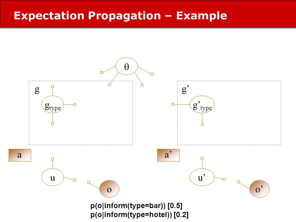 Expectation Propagation – Example g type u o a g u o a g p(o|inform(type=bar)) [0.5] p(o|inform(type=hotel)) [0.2]