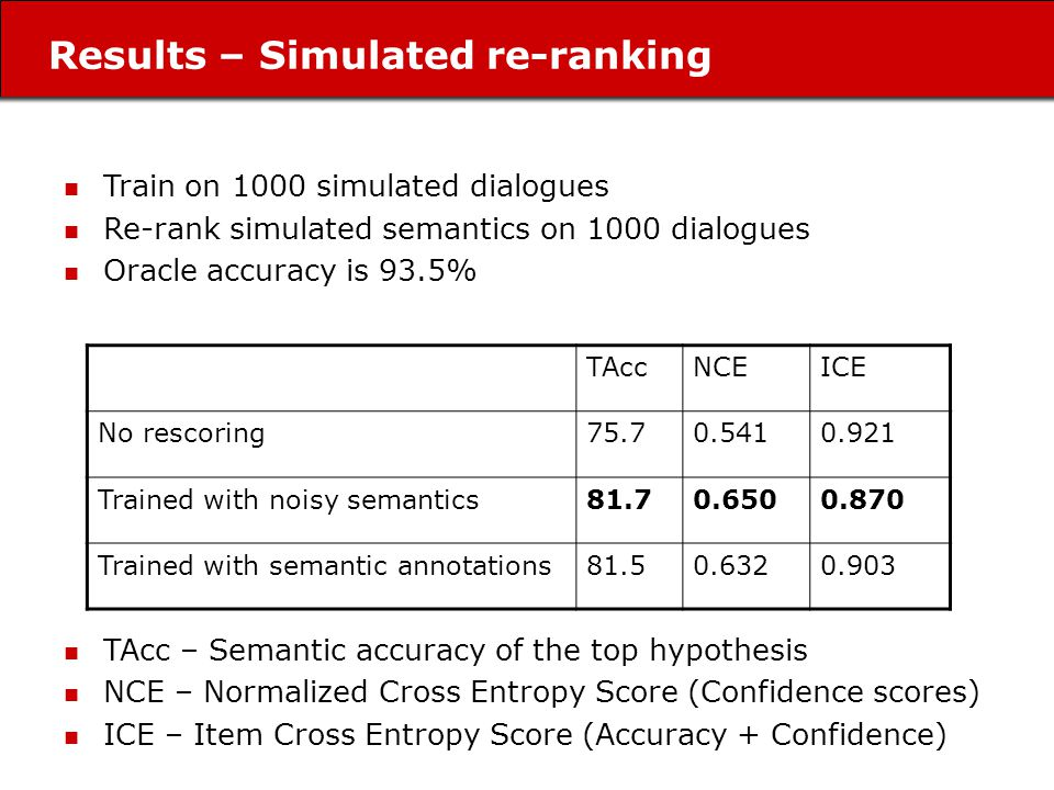 Results – Simulated re-ranking Train on 1000 simulated dialogues Re-rank simulated semantics on 1000 dialogues Oracle accuracy is 93.5% TAcc – Semantic accuracy of the top hypothesis NCE – Normalized Cross Entropy Score (Confidence scores) ICE – Item Cross Entropy Score (Accuracy + Confidence) TAccNCEICE No rescoring75.70.5410.921 Trained with noisy semantics81.70.6500.870 Trained with semantic annotations81.50.6320.903