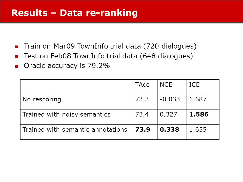 Results – Data re-ranking Train on Mar09 TownInfo trial data (720 dialogues) Test on Feb08 TownInfo trial data (648 dialogues) Oracle accuracy is 79.2% TAccNCEICE No rescoring73.3-0.0331.687 Trained with noisy semantics73.40.3271.586 Trained with semantic annotations73.90.3381.655