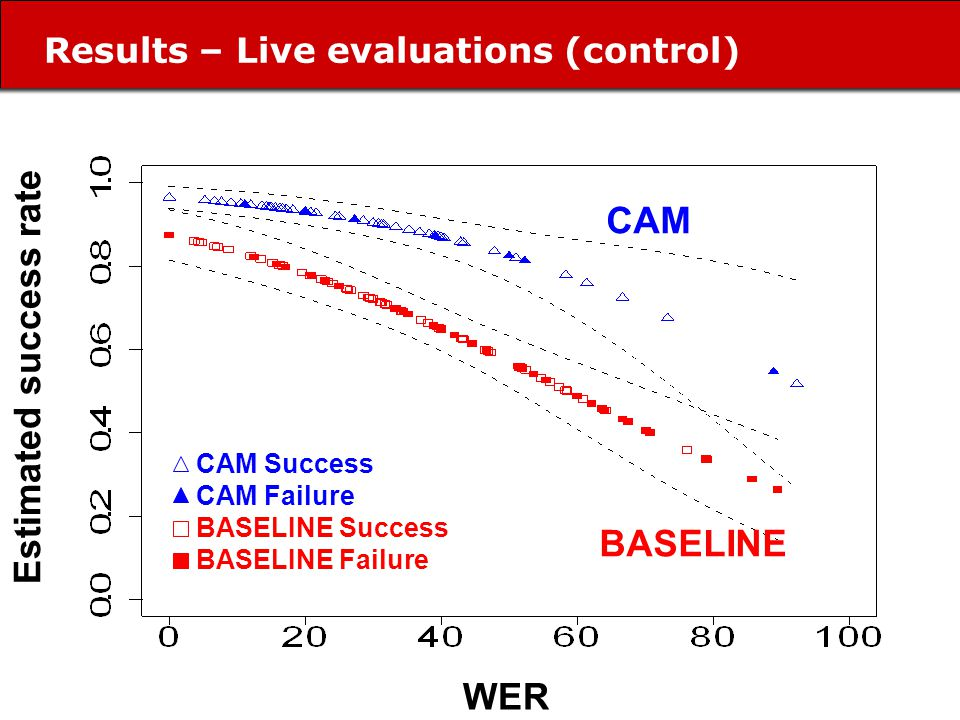 Results – Live evaluations (control) WER Estimated success rate CAM BASELINE CAM Success CAM Failure BASELINE Success BASELINE Failure
