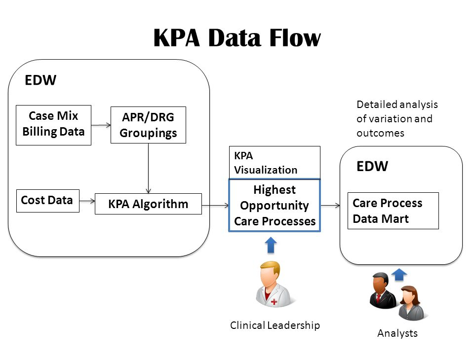 EDW Case Mix Billing Data Cost Data APR/DRG Groupings KPA Data Flow Care Process Data Mart EDW KPA Algorithm Highest Opportunity Care Processes KPA Visualization Clinical Leadership Detailed analysis of variation and outcomes Analysts