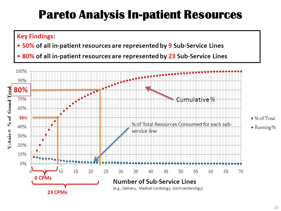 Pareto Analysis In-patient Resources 24 Cumulative % % of Total Resources Consumed for each sub- service line Key Findings: Number of Sub-Service Lines (e.g., Delivery, Medical Cardiology, Gastroenterology) 80% of all in-patient resources are represented by 23 Sub-Service Lines 23 CPMs 80% 9 CPMs 50% 50% of all in-patient resources are represented by 9 Sub-Service Lines