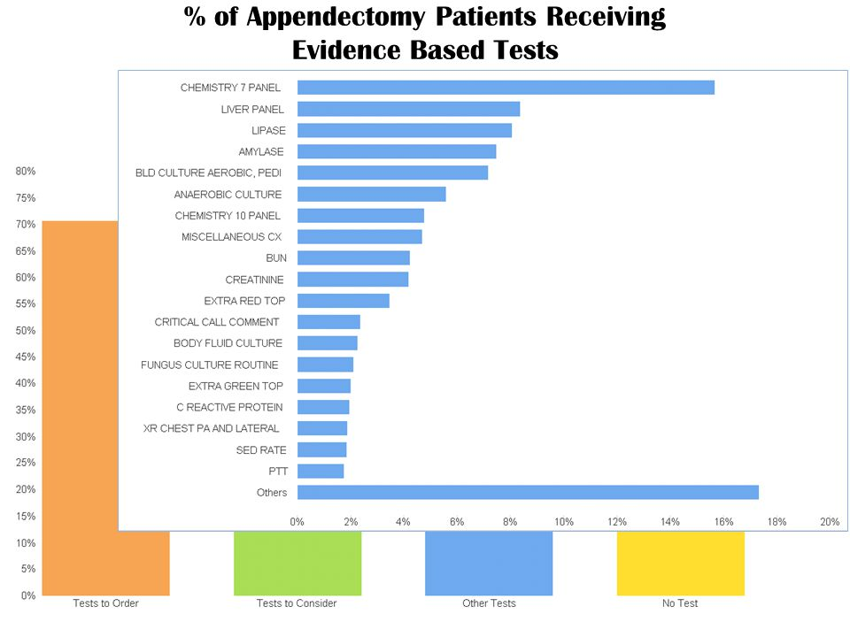 % of Appendectomy Patients Receiving Evidence Based Tests