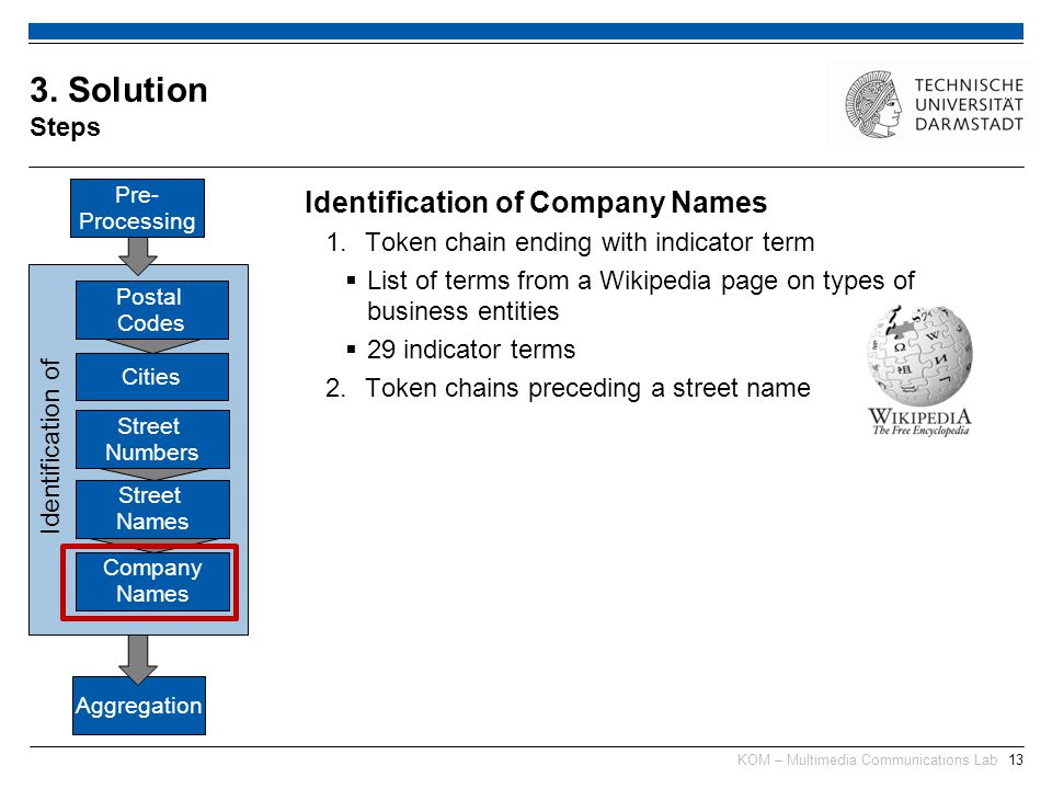 KOM – Multimedia Communications Lab13 Identification of Company Names 1.Token chain ending with indicator term List of terms from a Wikipedia page on types of business entities 29 indicator terms 2.Token chains preceding a street name 3.