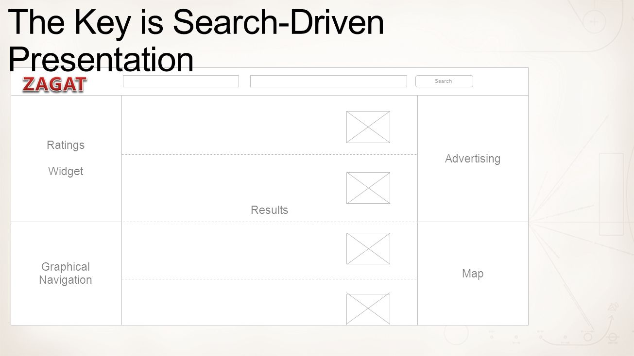 Graphical Navigation Results Map Advertising Search Ratings Widget