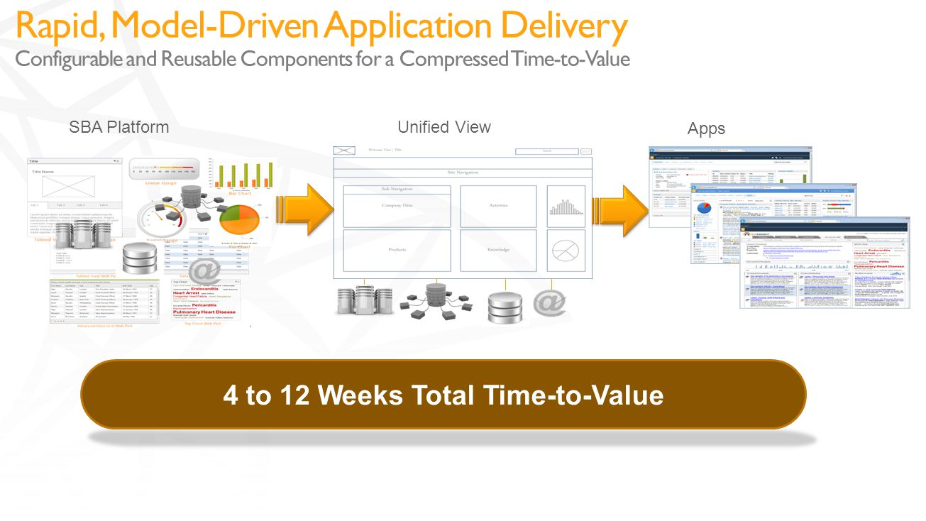 4 to 12 Weeks Total Time-to-Value SBA Platform Unified View Apps