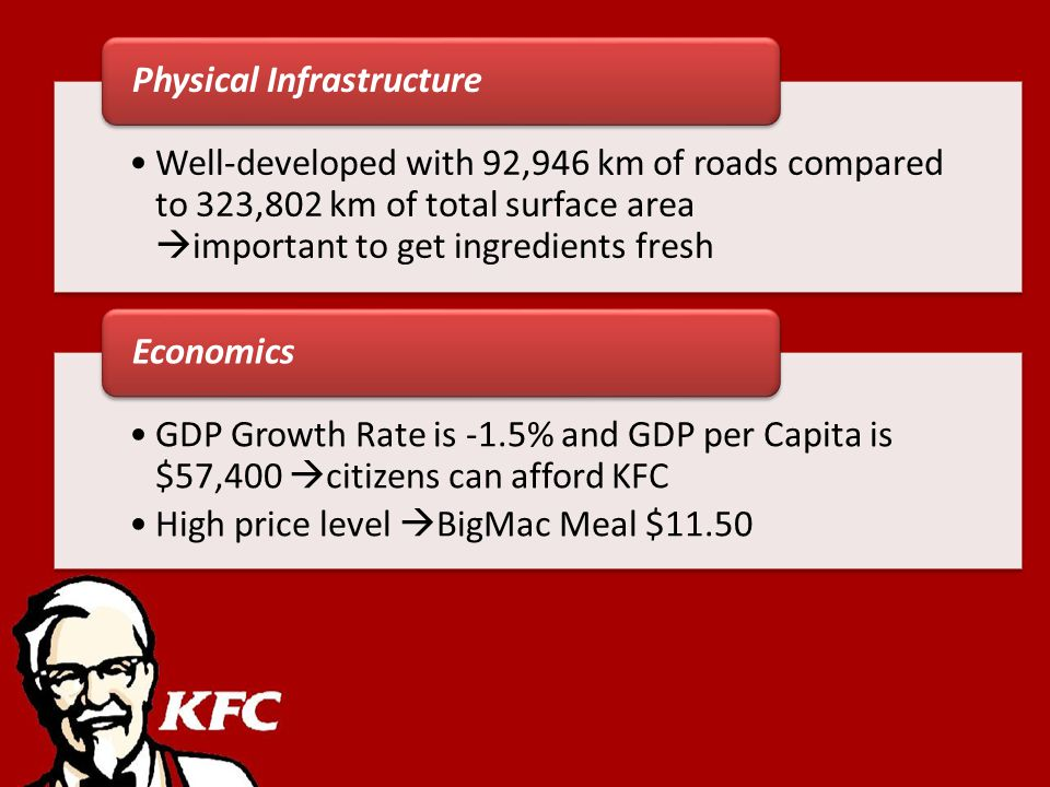 Well-developed with 92,946 km of roads compared to 323,802 km of total surface area important to get ingredients fresh Physical Infrastructure GDP Growth Rate is -1.5% and GDP per Capita is $57,400 citizens can afford KFC High price level BigMac Meal $11.50 Economics