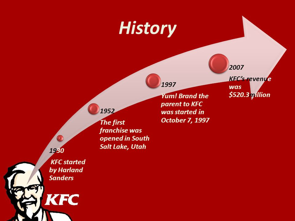 History 1930 KFC started by Harland Sanders 1952 The first franchise was opened in South Salt Lake, Utah 1997 Yum.