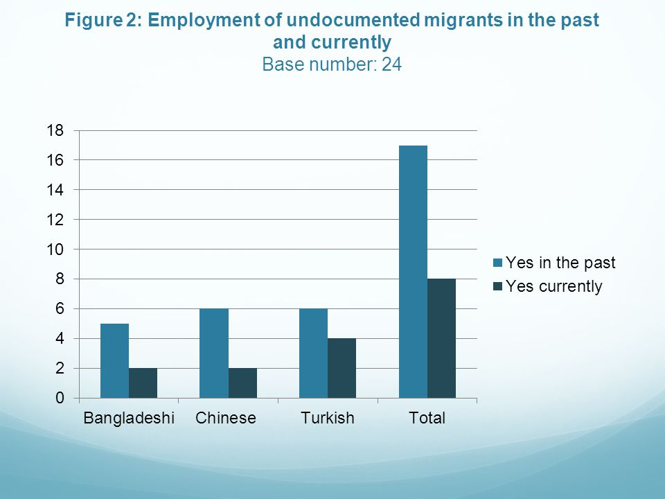 Figure 2: Employment of undocumented migrants in the past and currently Base number: 24