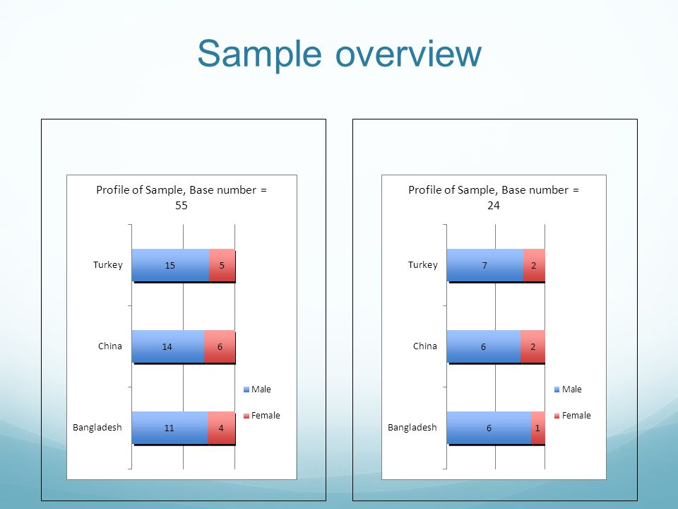 Sample overview