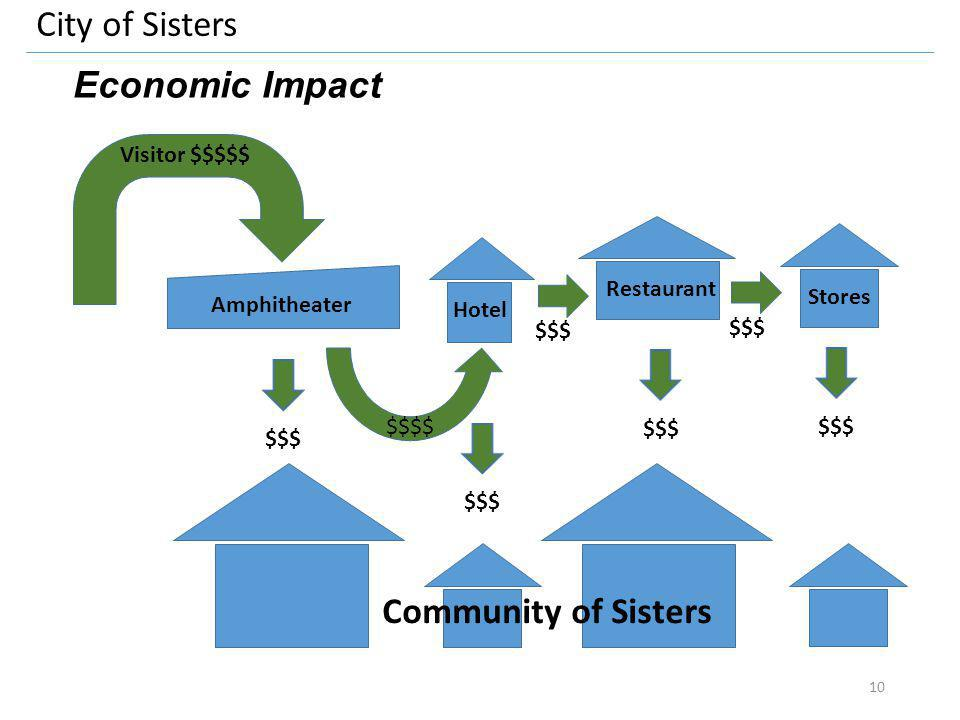 City of Sisters Economic Impact Visitor $$$$$ Amphitheater Hotel Restaurant Stores $$$$ $$$ Community of Sisters $$$ 10
