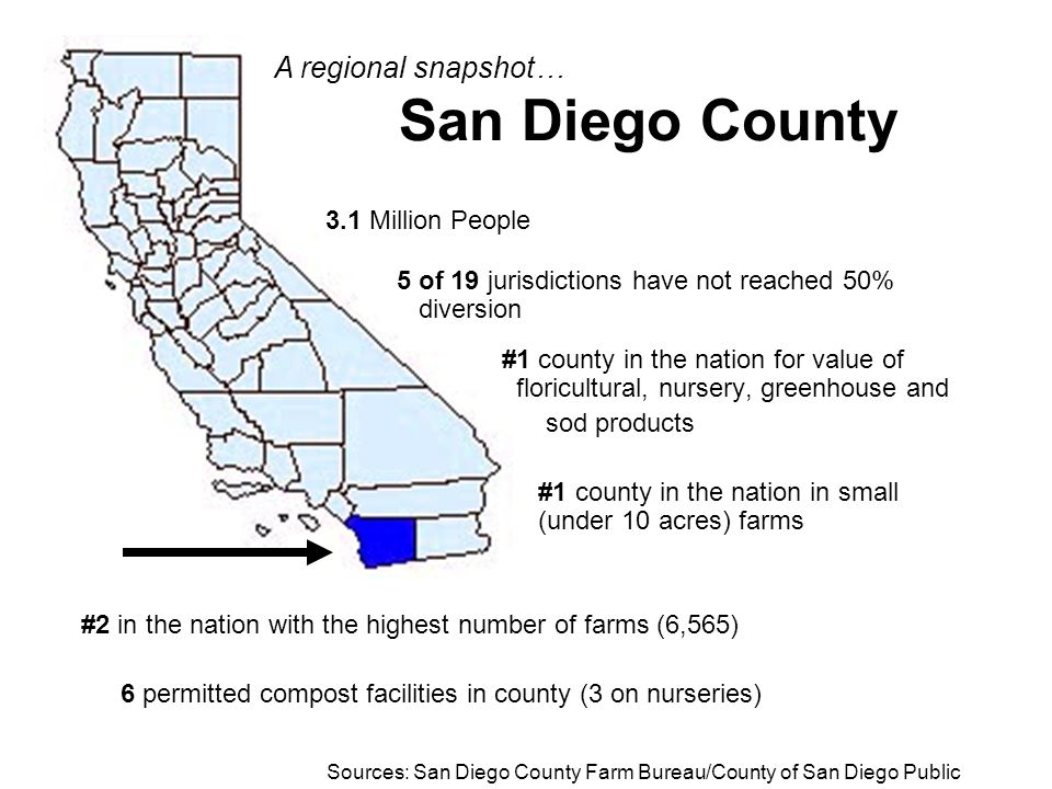 3.1 Million People 5 of 19 jurisdictions have not reached 50% diversion #1 county in the nation for value of floricultural, nursery, greenhouse and sod products #1 county in the nation in small (under 10 acres) farms #2 in the nation with the highest number of farms (6,565) 6 permitted compost facilities in county (3 on nurseries) San Diego County Sources: San Diego County Farm Bureau/County of San Diego Public Works A regional snapshot…
