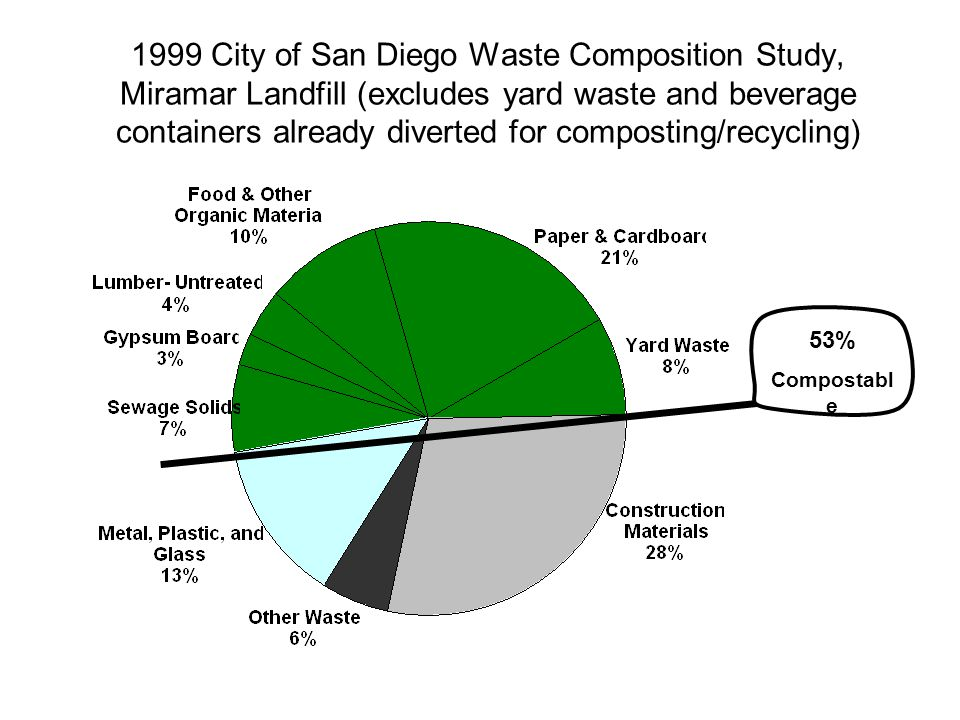 1999 City of San Diego Waste Composition Study, Miramar Landfill (excludes yard waste and beverage containers already diverted for composting/recycling) 53% Compostabl e