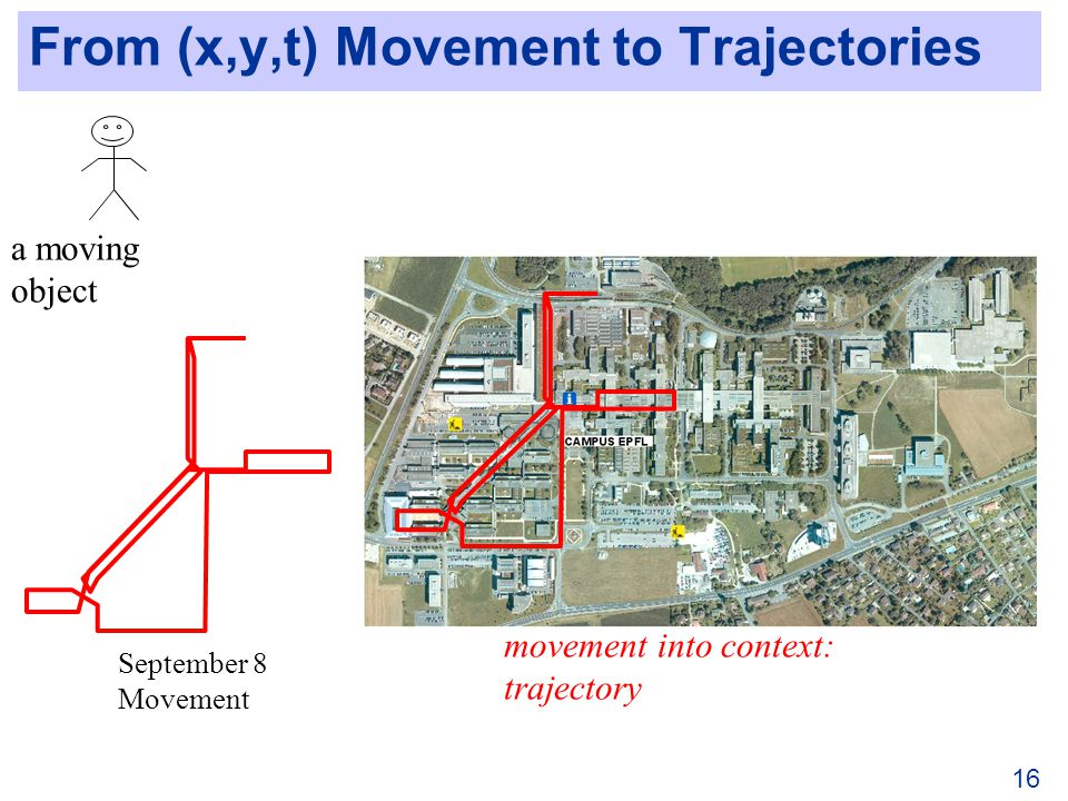 From (x,y,t) Movement to Trajectories 16 a moving object September 8 Movement movement into context: trajectory