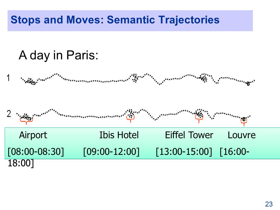 23 Stops and Moves: Semantic Trajectories Airport Ibis Hotel Eiffel Tower Louvre [08:00-08:30] [09:00-12:00] [13:00-15:00] [16:00- 18:00] Airport Ibis Hotel Eiffel Tower Louvre [08:00-08:30] [09:00-12:00] [13:00-15:00] [16:00- 18:00] A day in Paris: