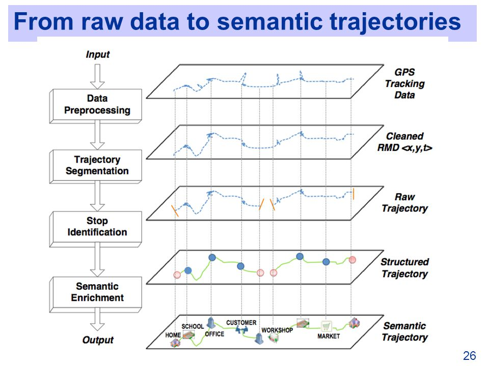 From raw data to semantic trajectories 26