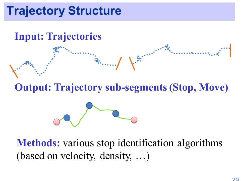 Trajectory Structure 29 Input: Trajectories Output: Trajectory sub-segments (Stop, Move) Methods: various stop identification algorithms (based on velocity, density, …)