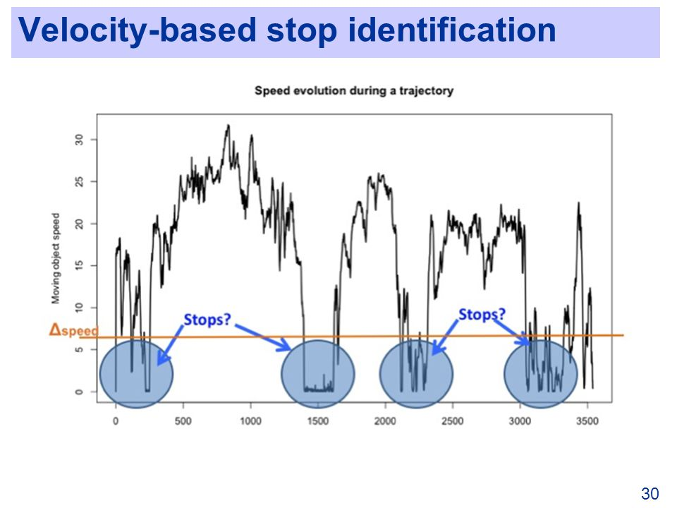 Velocity-based stop identification 30