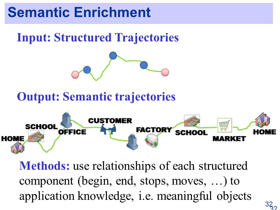 Semantic Enrichment 32 Input: Structured Trajectories Output: Semantic trajectories Methods: use relationships of each structured component (begin, end, stops, moves, …) to application knowledge, i.e.